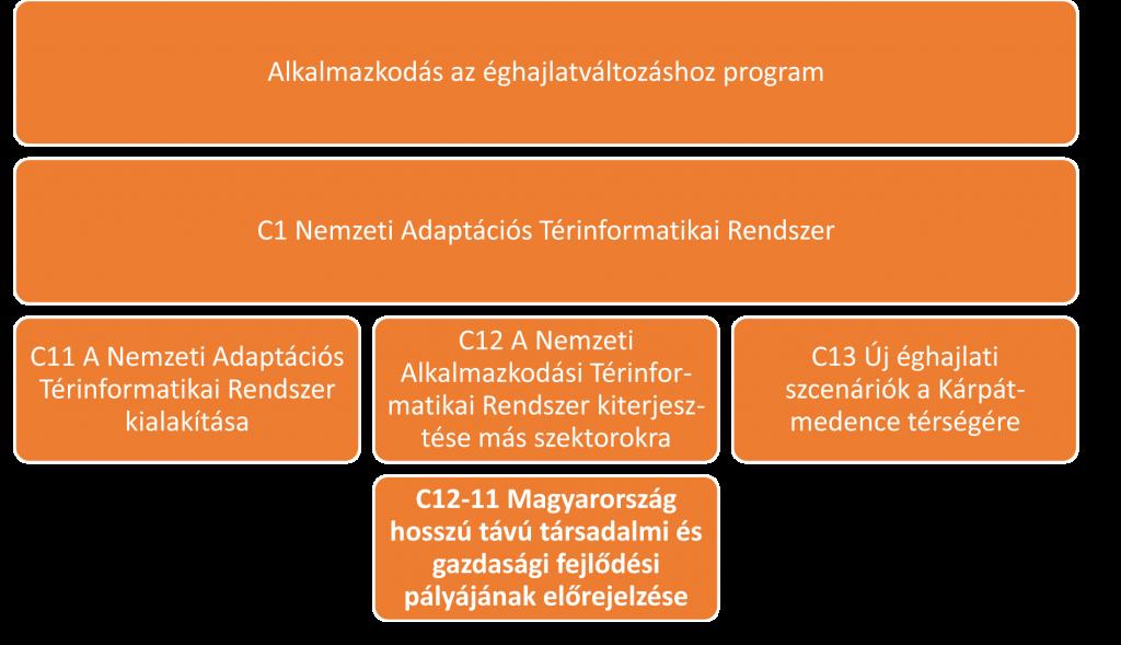 program_structure_HU
