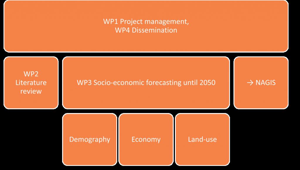 wp_structure_EN