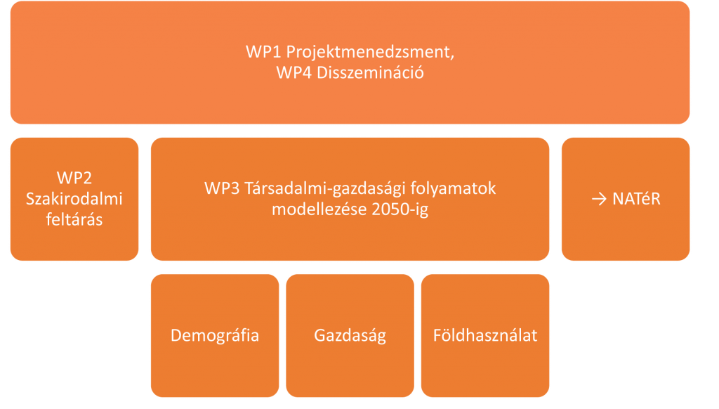 wp_structure_HU